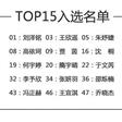 15位JDnewface练习生出炉 京东新面孔模特大赛北京决赛落幕