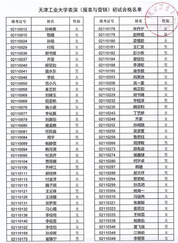天津工业大学2021年表演(服表与营销)初试合格名单